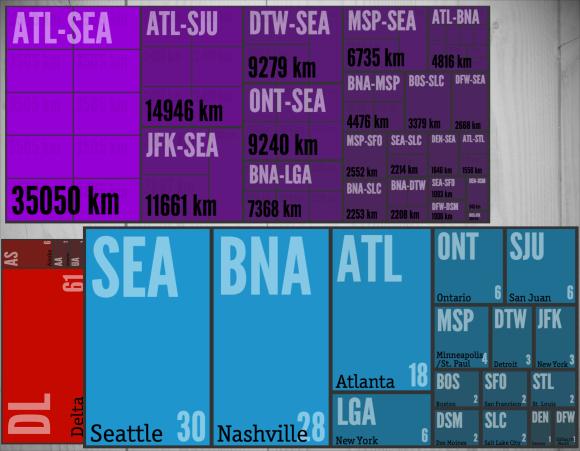 2013's Travel Summary
