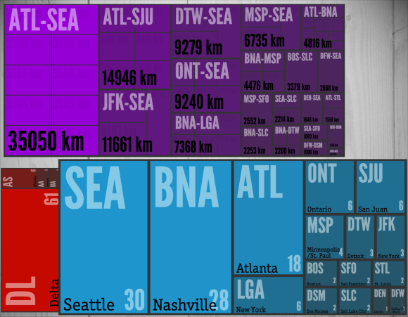 2013's Travel Summary