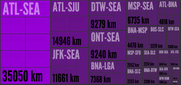 Distance flown by air segment